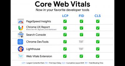 Measure-Core-Web-Vitals