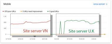 Kết quả so sánh Core Web Vitals
