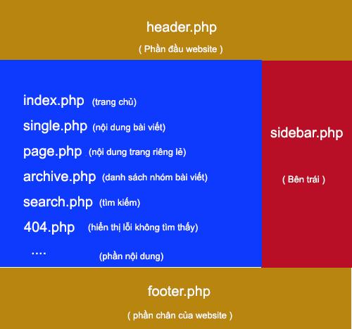 Cấu trúc giao diện Wordpress